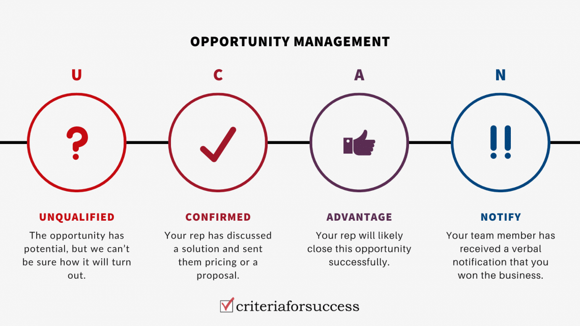 B2B Opportunity Management