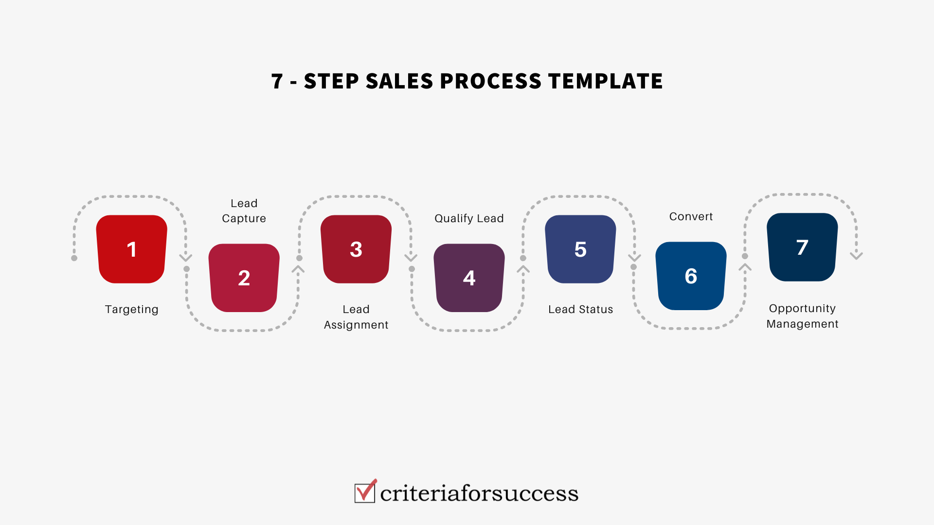 7 Step Sales Process Template